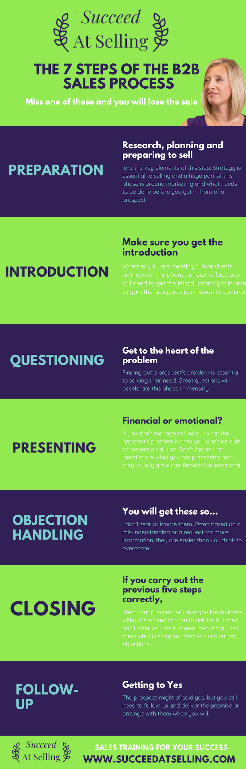 7 steps of the B2B sales process infographic